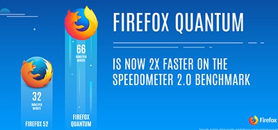 Firefox Quantum is now 2x faster