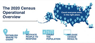 The 2020 Census operational overview