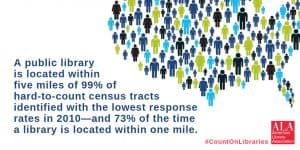 A public library is located within five miles of 99% of hard-to-count census tracts identified with the lowest response rates in 2010—and 73% of the time a library is located within one mile.