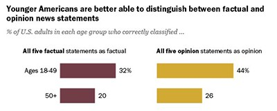 Younger Americans are better able to distinguish factual from opinion news statements