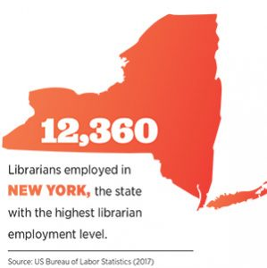 12,360: Librarians employed in New York, the state with the highest level of librarian employment.
