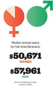 Median annual salary for full-time librarians: $50,671 women, $57,961 men