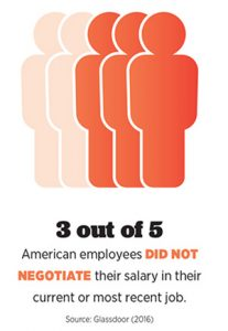 3 out of 5 American employees did not negotiate their salary in their current or most recent job (Source: Glassdoor, 2016)
