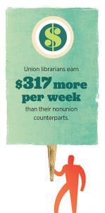 Union librarians earn $317 more per week than their nonunion counterparts