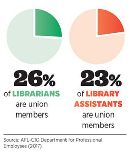 26% of librarians are union members; 23% of library assistants are union members