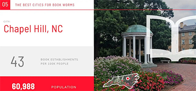 Chapel Hill, North Carolina, ranked number 5 in the best cities for book lovres list
