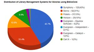 Library management systems that use BiblioCore