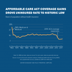 "Graph, ""Affordable Care Act Insurance Gains Drove Uninsured Rate to Historic Low"". Graph shows sharp decrease in 2014 when ACA coverage expansions were implemented. Source: Center on Budget and Policy Priorities"