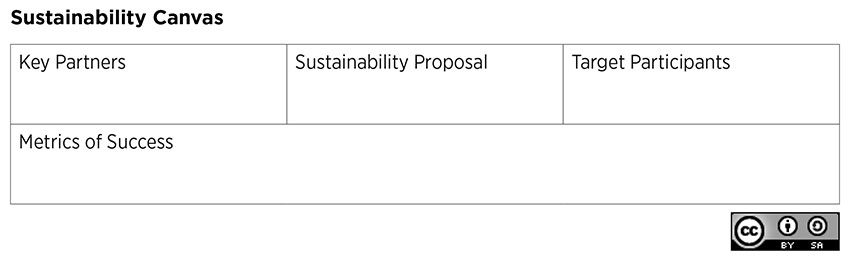 Sustainability Canvas template