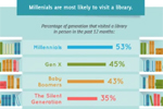 Millennials are most likely to visit a library