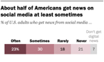 Chart: About half of Americans get news on social media at least sometimes (Pew Research)