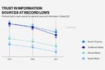 Chart: Trust in information sources at record lows (Edelman Trust Barometer 2021)