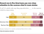 Chart: Around 1 in 5 Americans pay very close attention to the sources cited in news stories